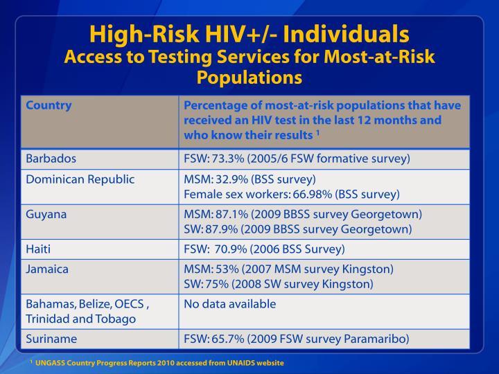 High-Risk HIV+/- Individuals