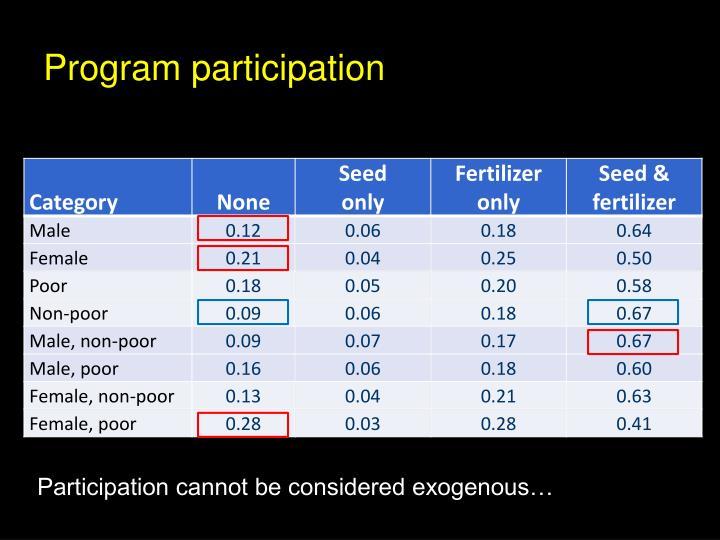 Program participation