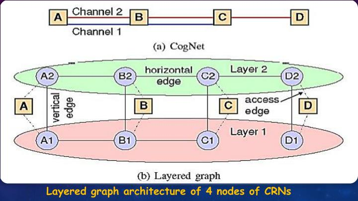 Layered graph architecture of 4 nodes of CRNs
