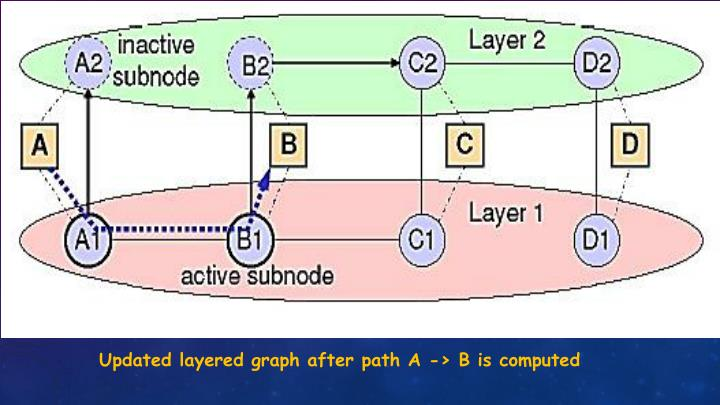 Updated layered graph after path A -> B is computed