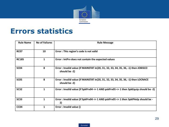 Errors statistics