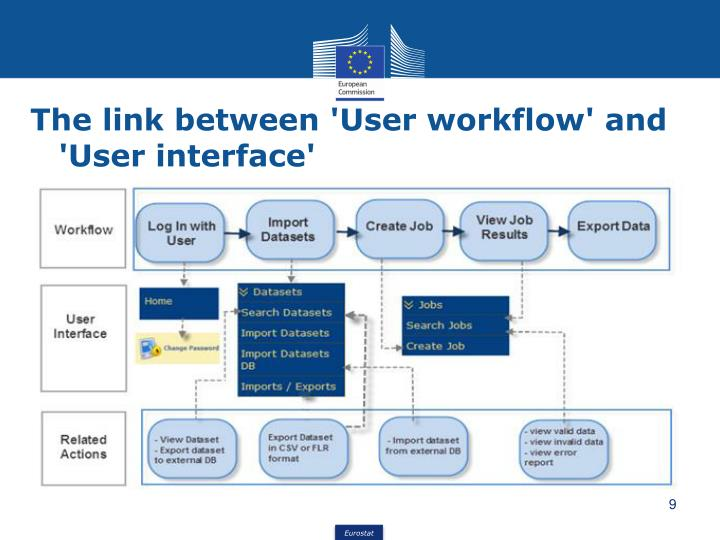 The link between 'User workflow' and 'User interface'
