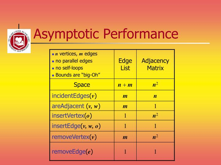 Asymptotic Performance