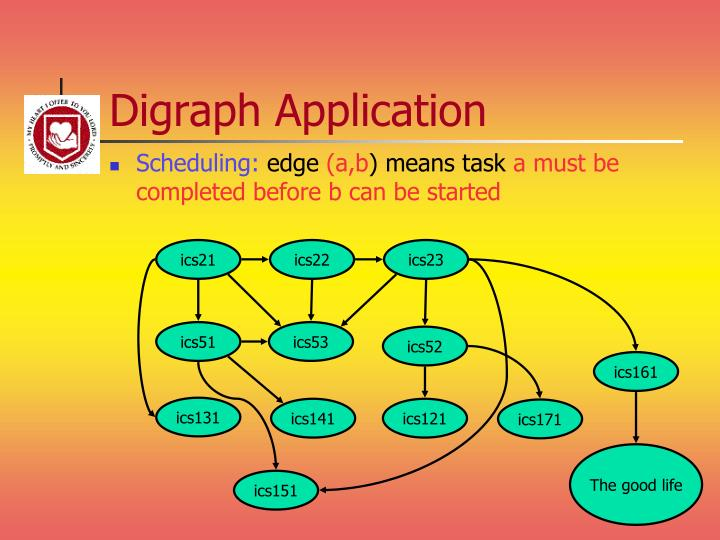 Digraph Application