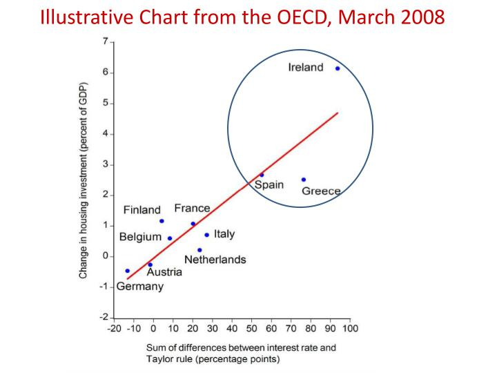 Illustrative Chart from the OECD, March 2008