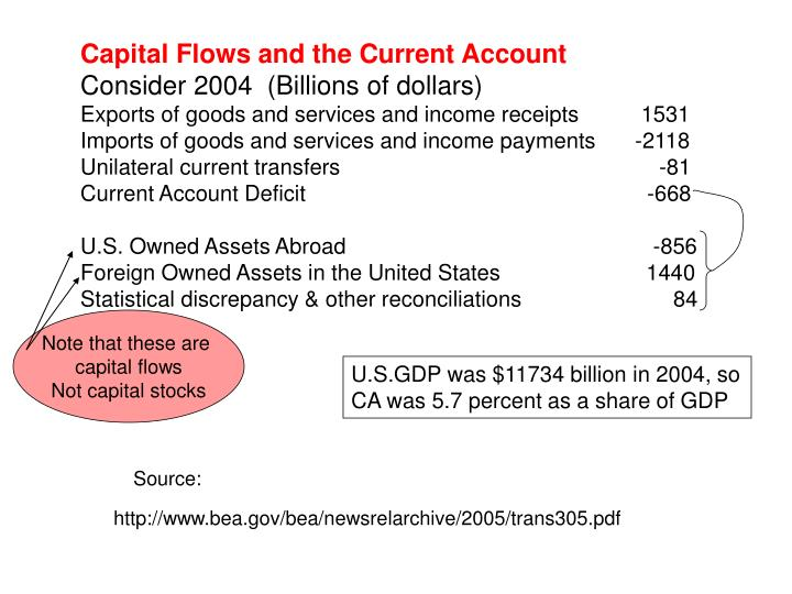 Capital Flows and the Current Account