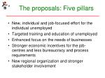 the proposals five pillars