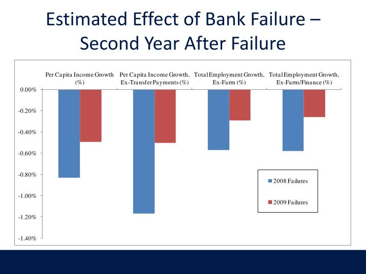 predicting bank failures Failure on record, almost 300 banks have collapsed during the last 2 years, the number of bank failures significantly increased compared to the previous 6 years, during which.
