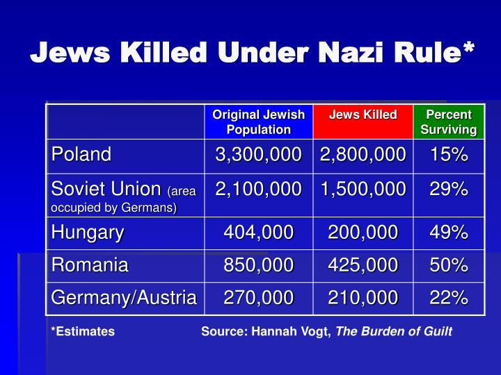 nazi orchestrated holocaust destroyed millions of lives Essay the world's biggest desolation that caused the murders of millions of jewish people took place during wwii the holocaust orchestrated by the nazi empire destroyed millions of lives and created questions about humanity that may never be answered.