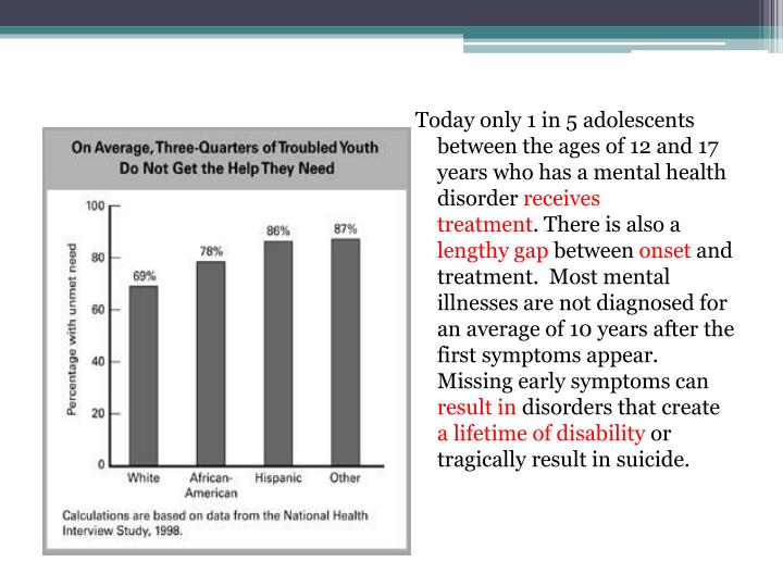 Today only 1 in 5 adolescents between the ages of 12 and 17 years who has a mental health disorder