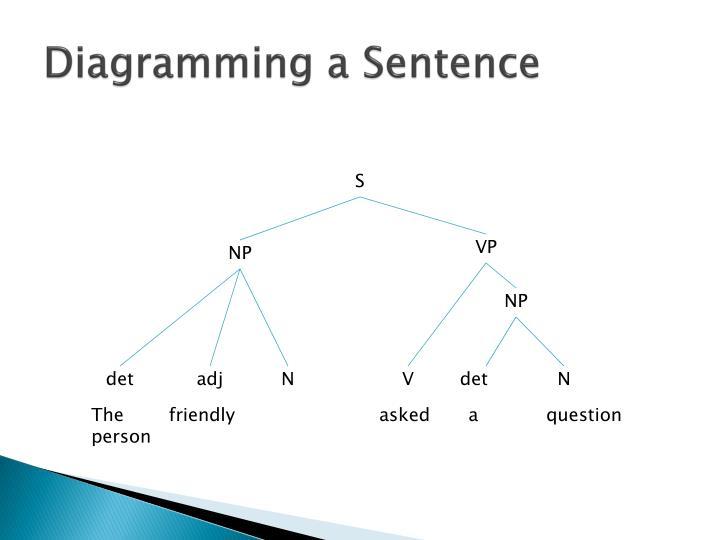 Diagramming a Sentence