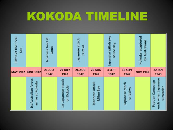 ppt - the kokoda campaign powerpoint presentation