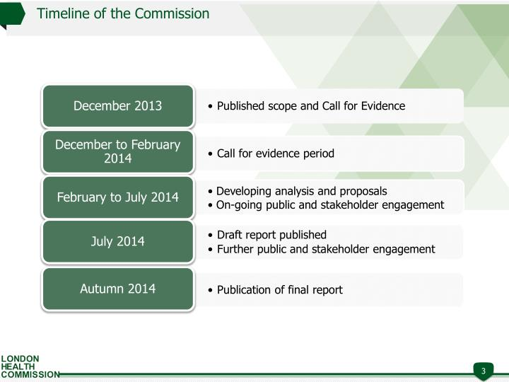Timeline of the commission