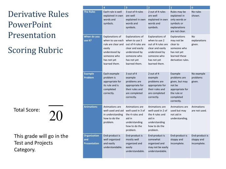 Derivative Rules PowerPoint Presentation