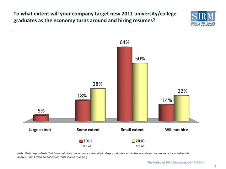 To what extent will your company target new 2011 university/college graduates as the economy turns around and hiring resumes?