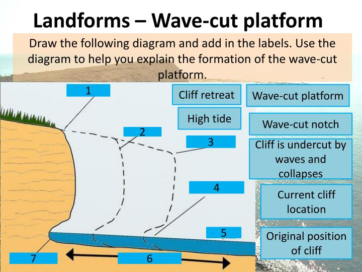 Wave Cut Cliff Diagram