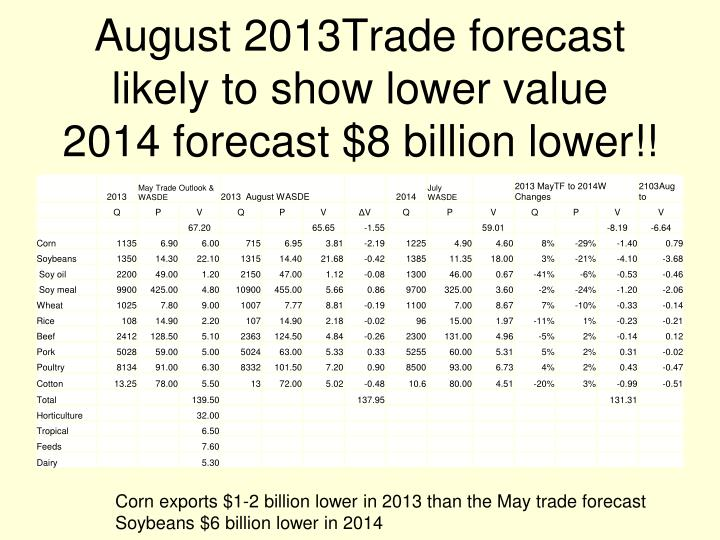 August 2013Trade forecast likely to show lower value
