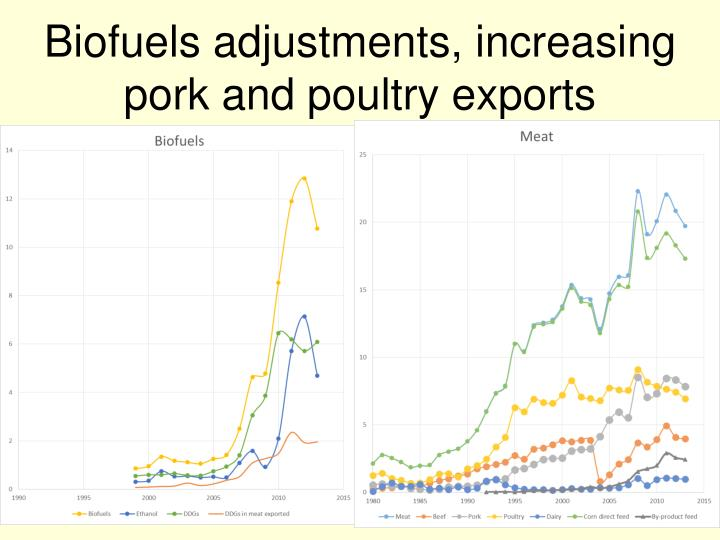 Biofuels adjustments, increasing pork and poultry exports