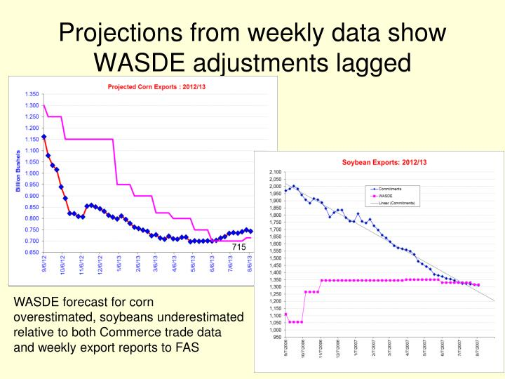Projections from weekly data show WASDE adjustments lagged