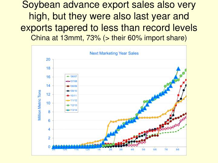 Soybean advance export sales also very high, but they were also last year and exports tapered to less than record levels