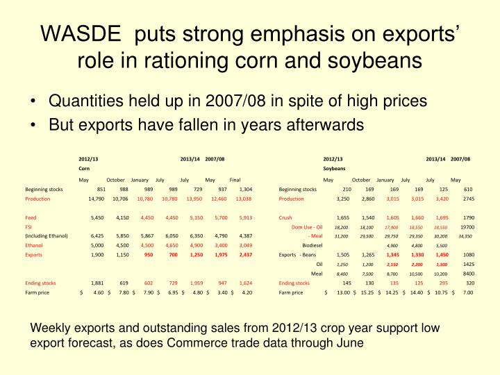WASDE  puts strong emphasis on exports' role in rationing corn and soybeans