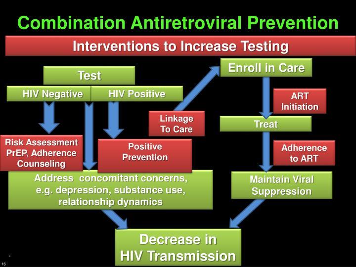 Combination Antiretroviral Prevention