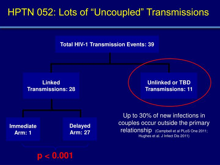 """HPTN 052: Lots of """"Uncoupled"""" Transmissions"""