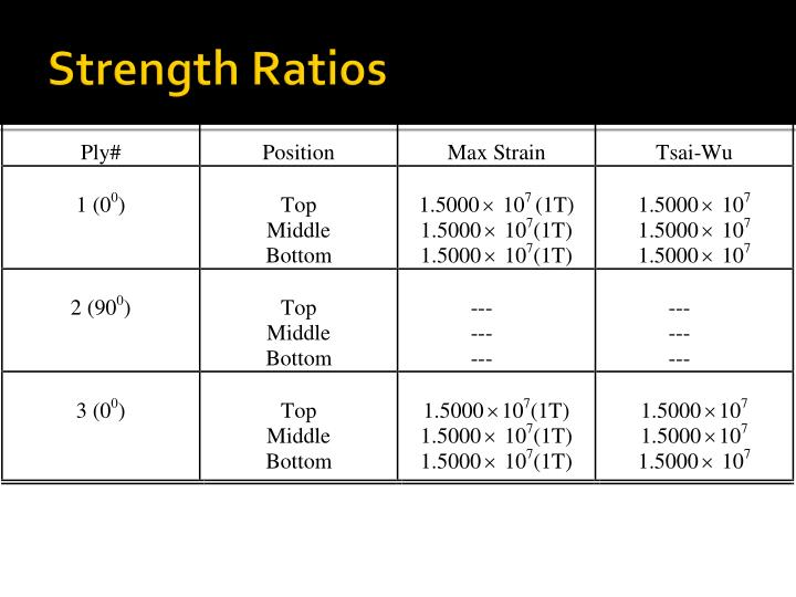 Strength Ratios