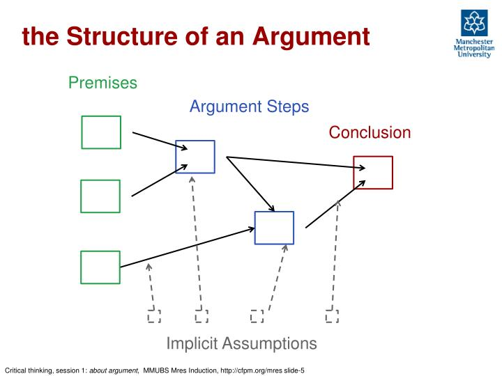 the Structure of an Argument