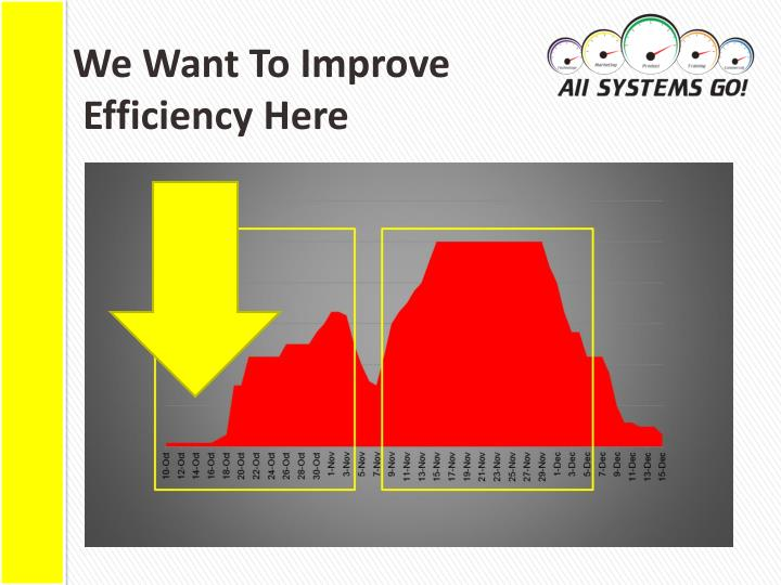 We want to improve efficiency here