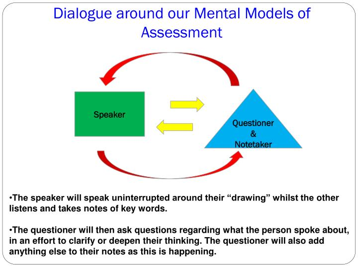 Dialogue around our Mental Models of Assessment