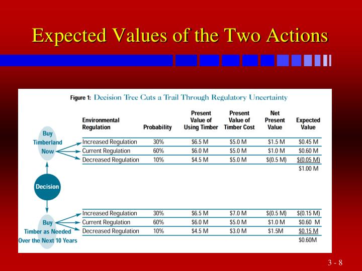 Expected Values of the Two Actions