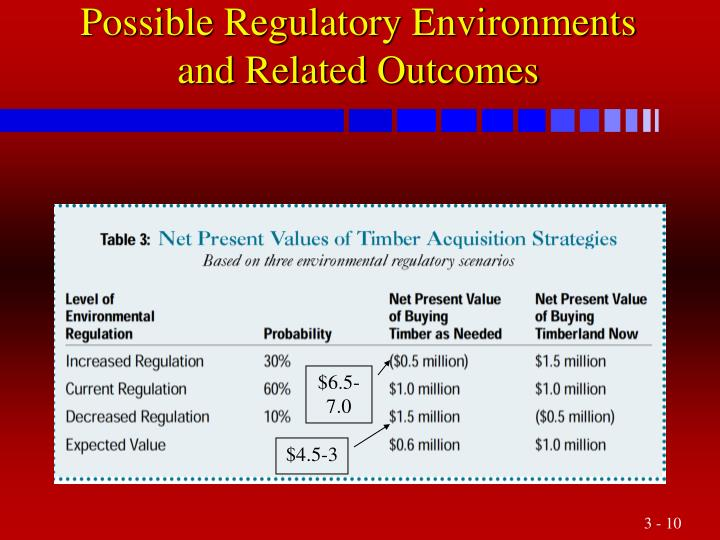 Possible Regulatory Environments and Related Outcomes