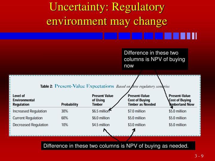 Uncertainty: Regulatory environment may change