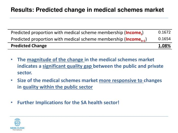 Results: Predicted change in medical schemes market