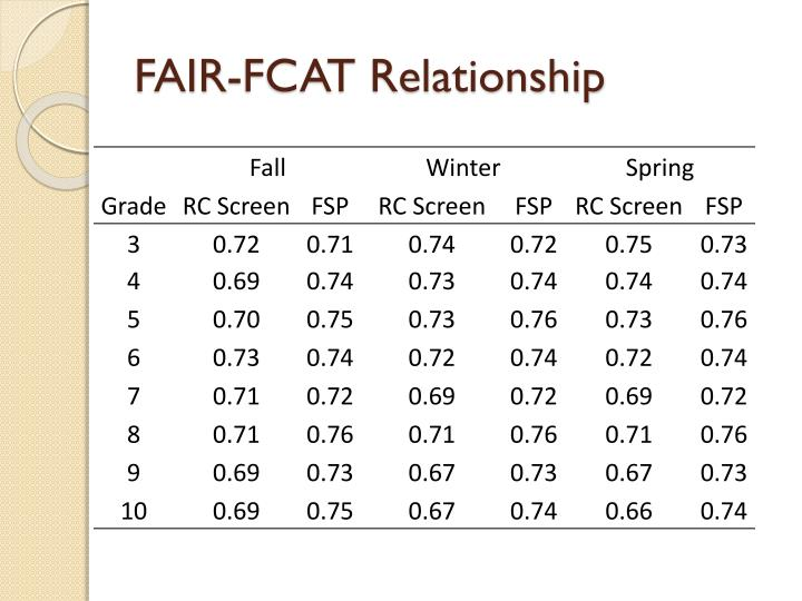 FAIR-FCAT Relationship