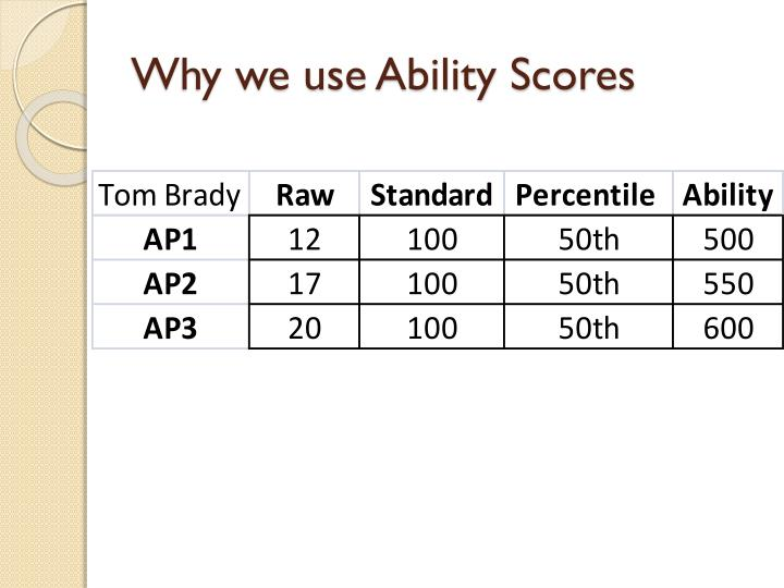 Why we use Ability Scores