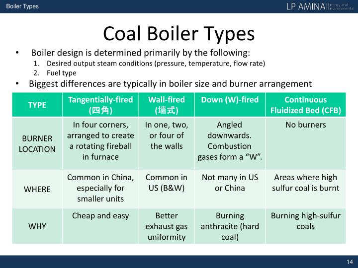 PPT - TECHNICAL TRAINING For Coal Boilers PowerPoint Presentation ...