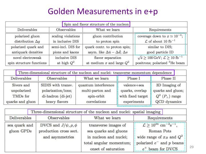 Golden Measurements in e+p
