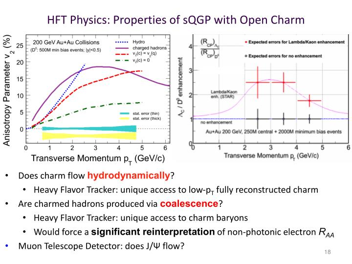 HFT Physics: Properties of sQGP with Open Charm
