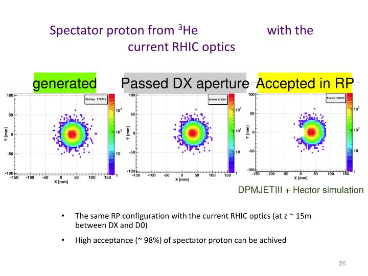 Spectator proton from