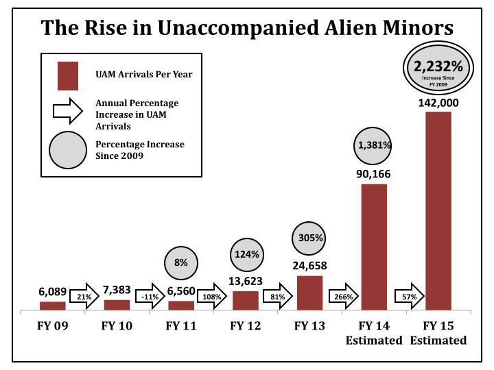 The rise in unaccompanied alien minors1