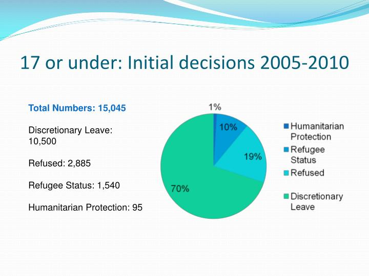 17 or under: Initial decisions 2005-2010
