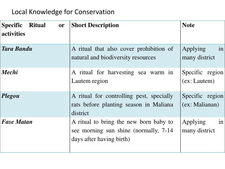 Local Knowledge for Conservation