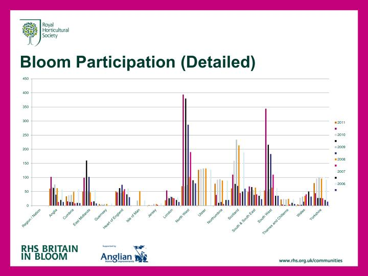 bloom participation detailed