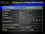 categories of operators in c
