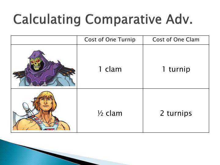 Calculating Comparative Adv.