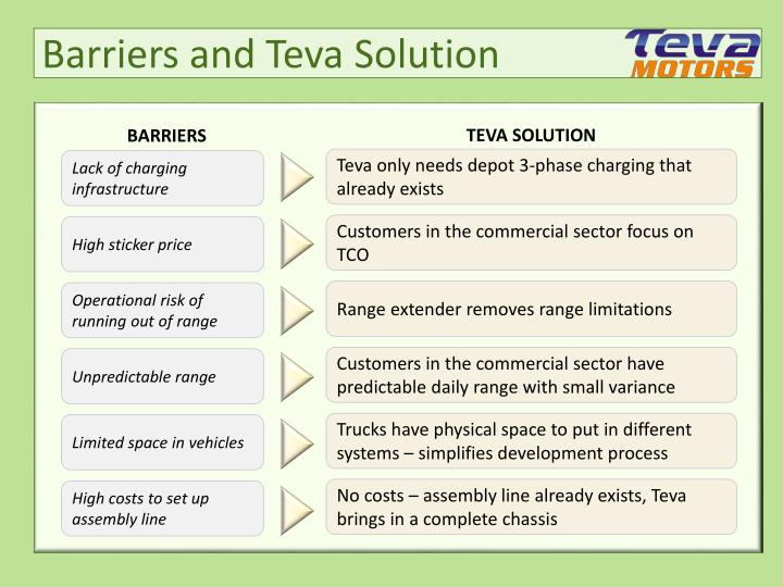 Barriers and teva solution