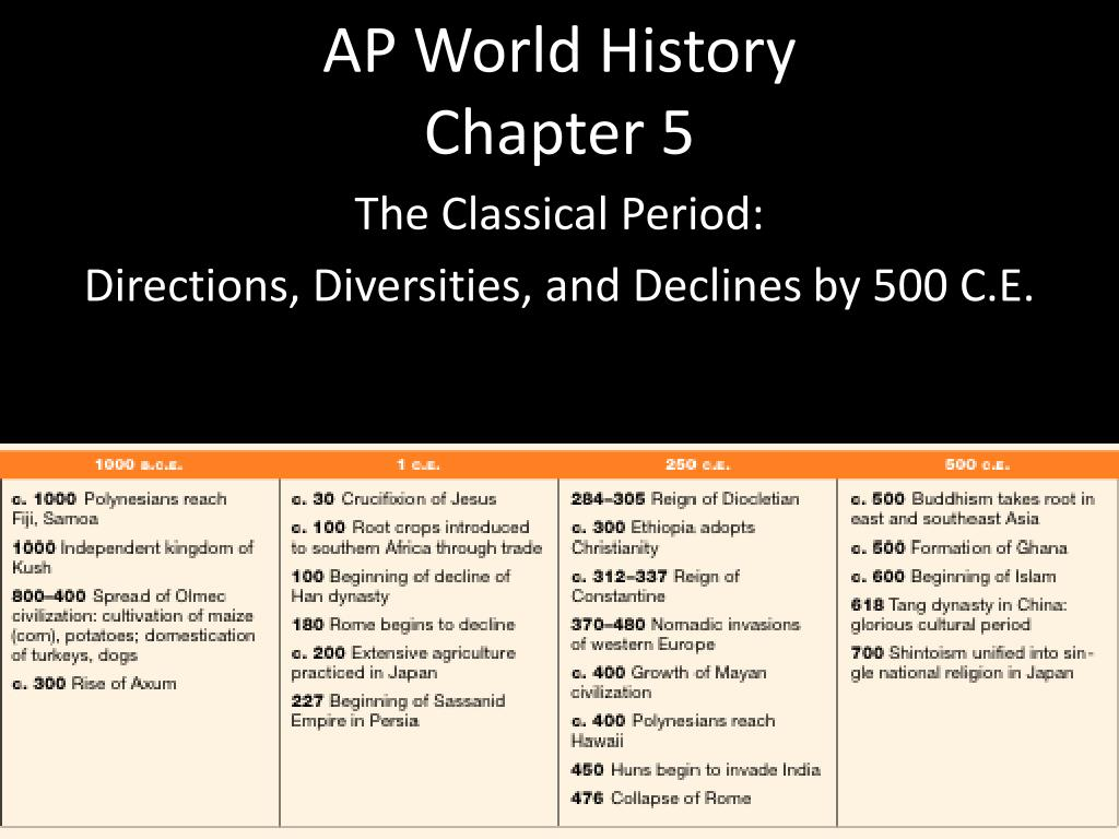 ppt ap world history chapter 5 powerpoint presentation id 2479024