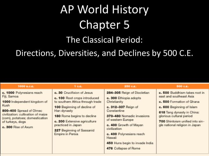 PPT - AP World History Chapter 5 PowerPoint Presentation